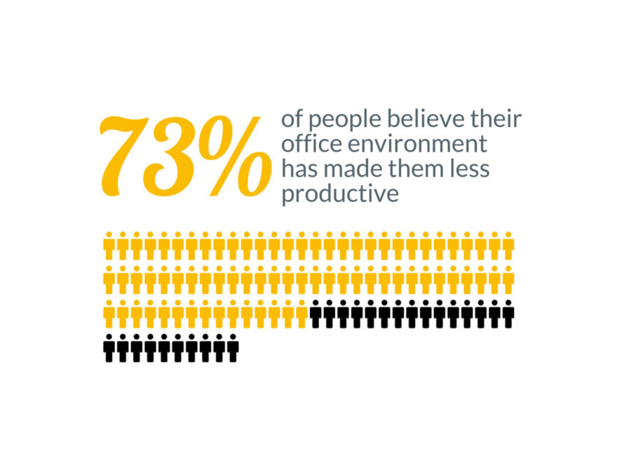 Your office environment can have a positive effect on your productivity levels