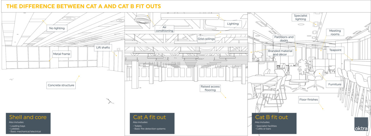 Difference between Cat A and Cat B Office Fit Out